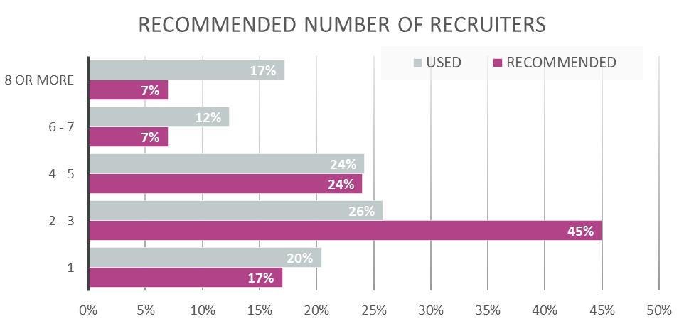 key attributes - recruiters